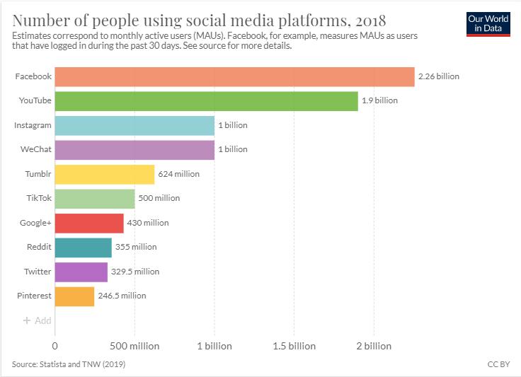 social media platform usage social media Posts